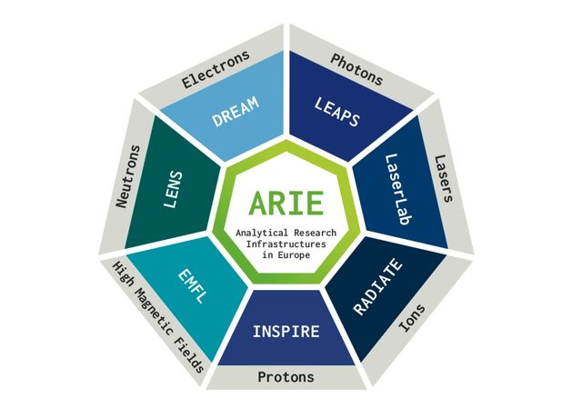 ARIEs at a glance