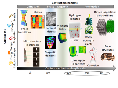 imaging contrast mechanisms