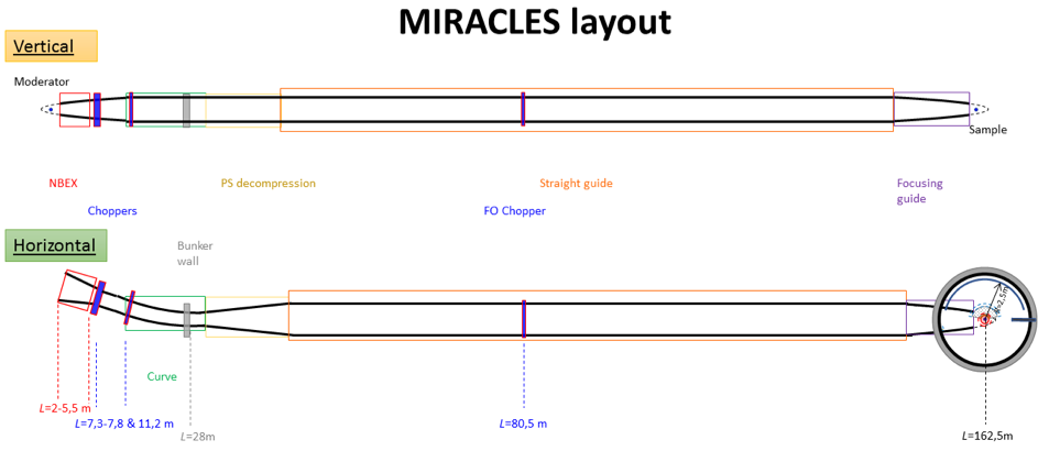 miracles instrument layout