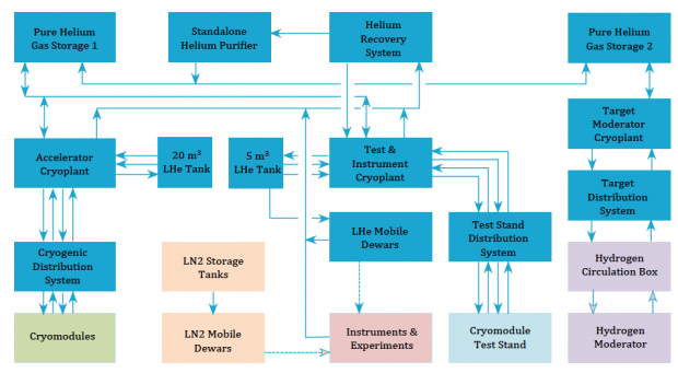 cryogenics block diagram ess