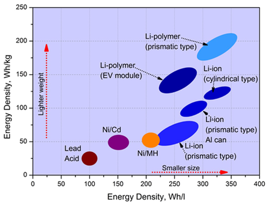 energy density figure
