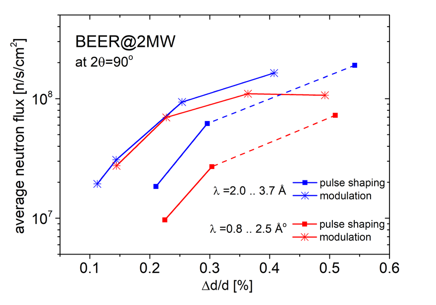 beer performance graph