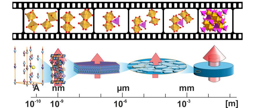 making movie at atomic scale